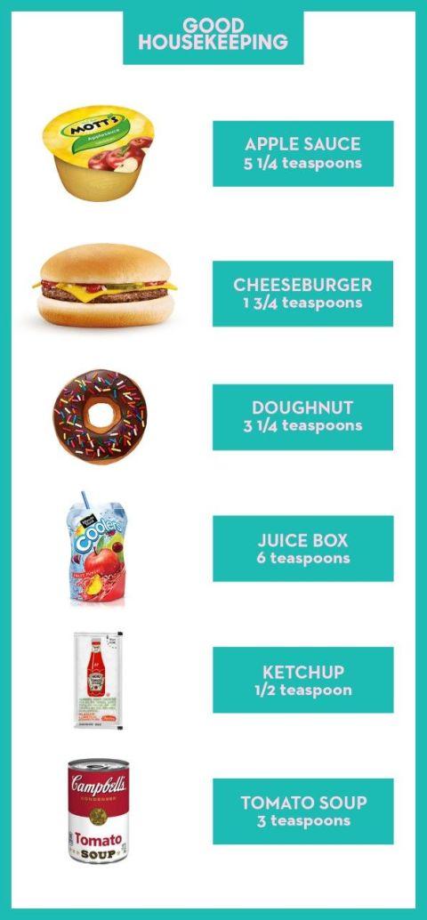 Children Shouldn't Eat More Than 6 Teaspoons of Sugar a ...